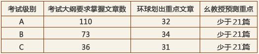 2016职称英语幺建华独家考题预测班上线