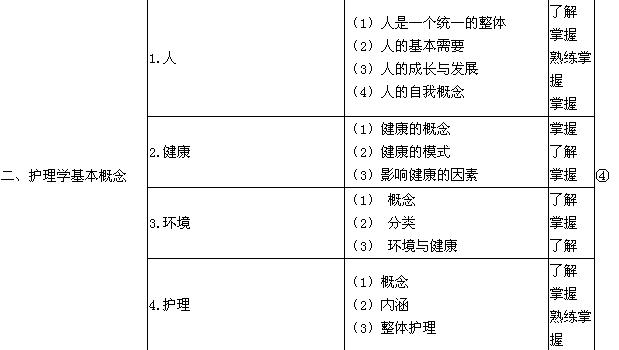 2019初级护师考试大纲之基础护理学