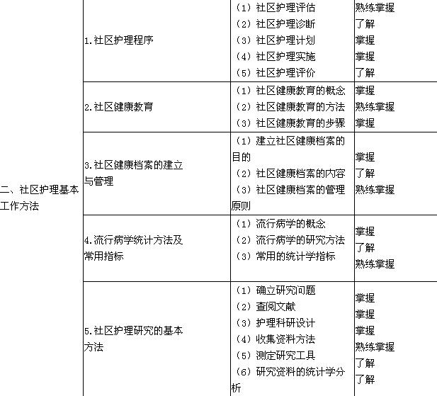 2018年护理学(中级)考试大纲-社区护理学