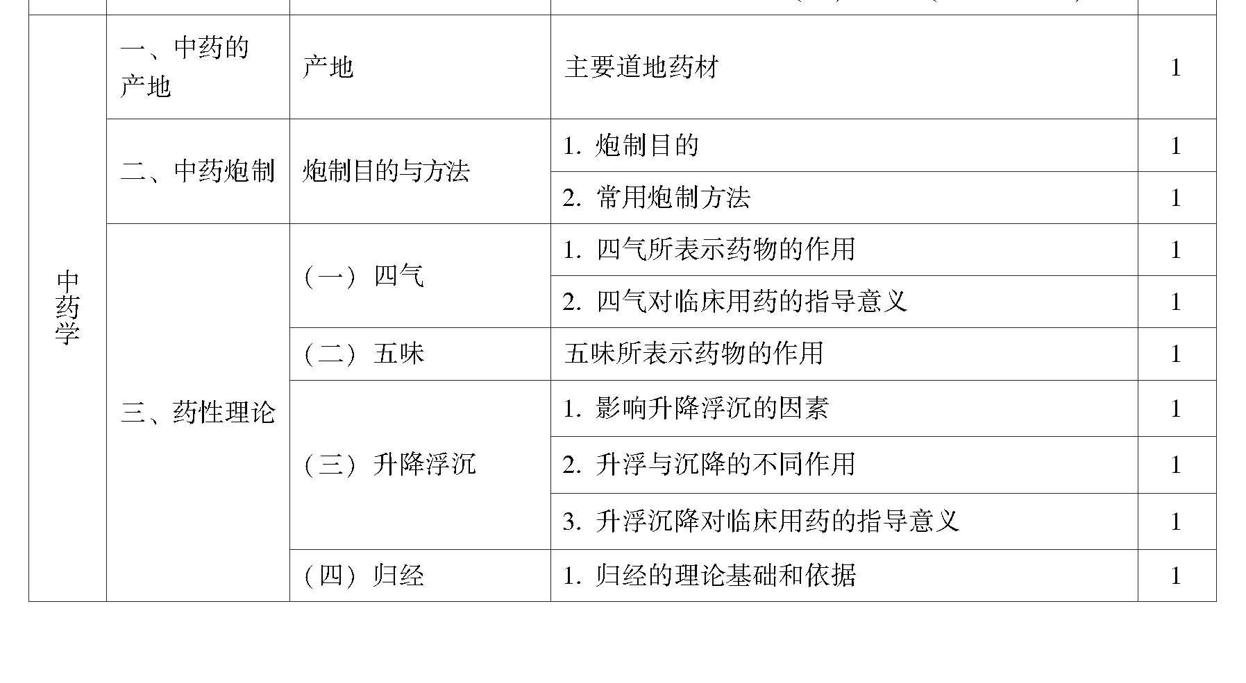 2017年中医针灸专业(中级)考试大纲-中药学