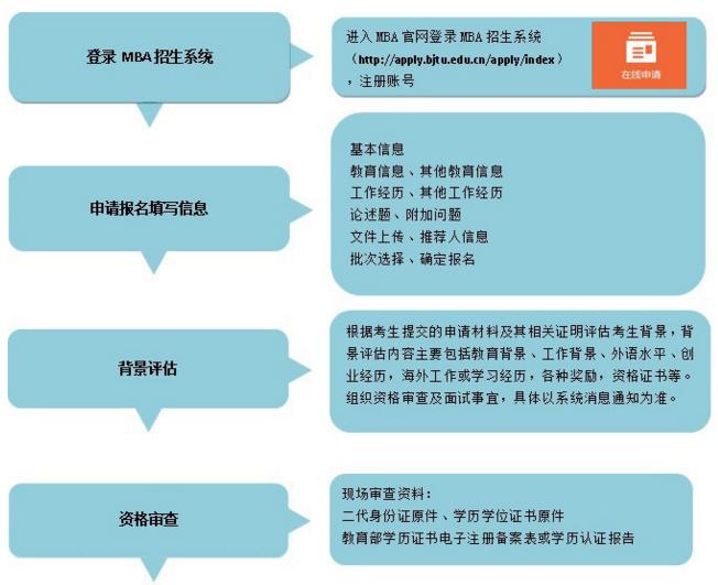 北京交通大学2018年MBA提前面试政策