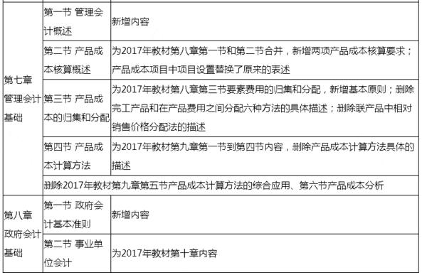 2018年初级会计职称《初级会计实务》考试大纲变化
