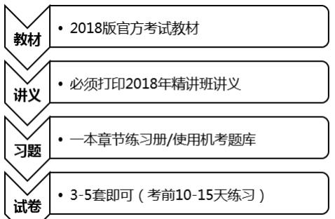 2018年初级会计职称《经济法基础》备考指导