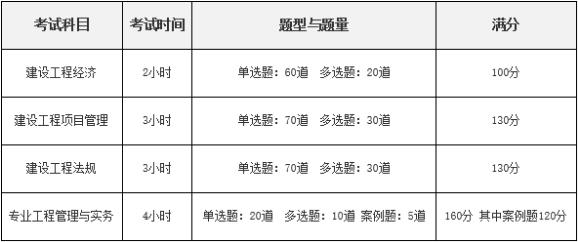 2018年一级建造师考试时间预计9月15、16日