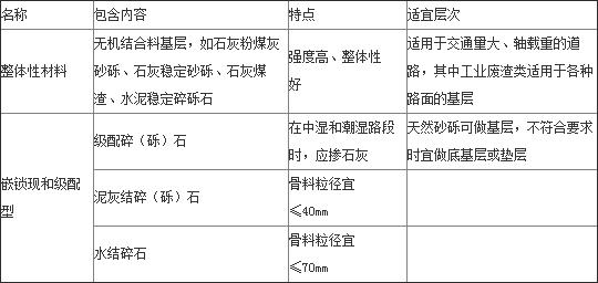 2018一建考试《市政工程》章节考点7:城市道路的结构组成