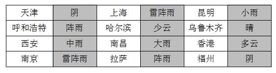 2018考研管理类联考逻辑真题【文字版】