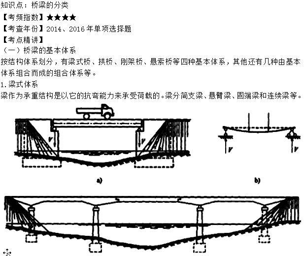 2018年二级建造师《公路实务》高频考点(上)