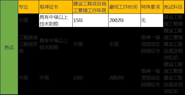 2018年北京二级建造师报名费用