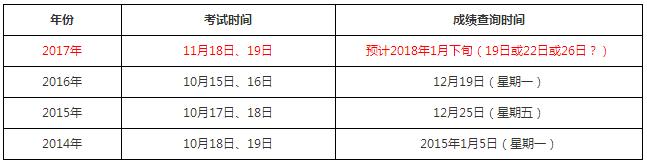2017年重庆执业药师成绩什么时候公布?