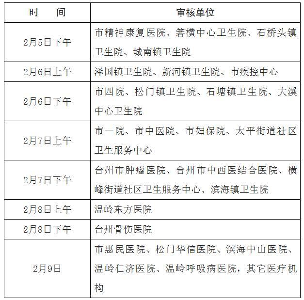 台州温岭市2018年医师资格考试现场审核时间地点安排
