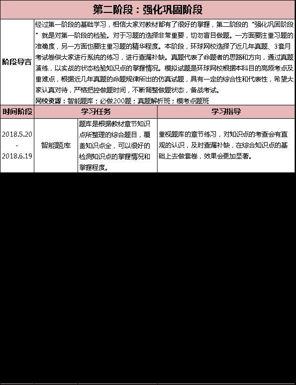 2018一级建造师《建设工程项目管理》学习计划-2月份