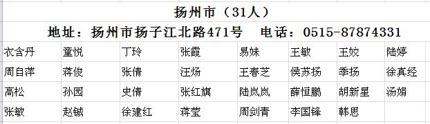 扬州市2017年注册会计师全科合格人员名单