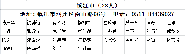 镇江市2017年注册会计师全科合格人员名单
