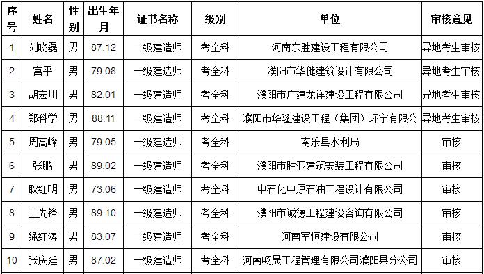 2017河南周口一级建造师(含增项)合格名单94人