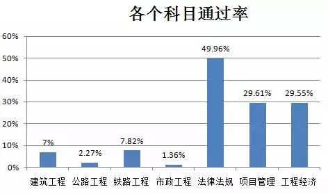 2017年一级建造师的通过率及历年通过率分析