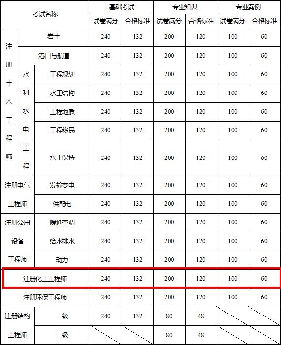 2017年甘肃注册化工大奖娱乐888考试合格标准