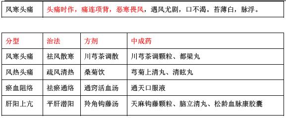 2018年执业药师考试《中药综合知识与技能》易考点(6)