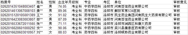 洛阳市2017年执业药师考试合格人员名单(共计1100人)