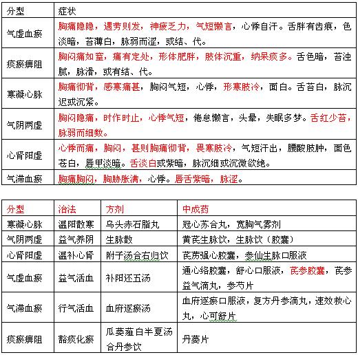 2018执业药师考试《中药综合》考点精炼:中医常见病证的辨证论治