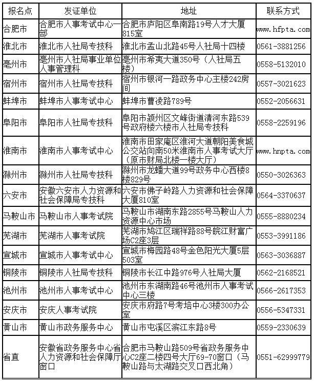 安徽省直及各市报名点发证单位地址及联系方式