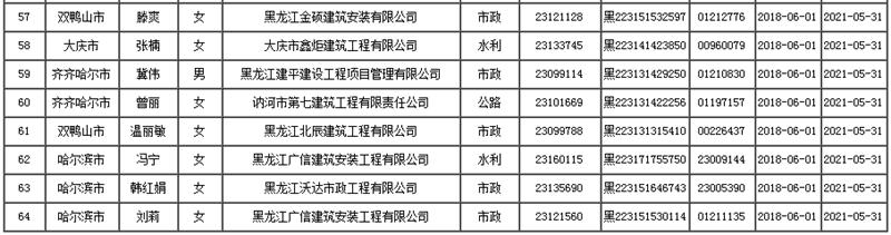 2018年黑龙江二建张伟东等64人增项人员名单公示