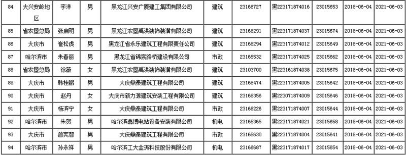 2018年黑龙江二级建造师史婷婷等94人初始注册人员名单公示
