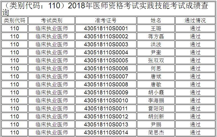 邵阳市2018年临床执业医师实践技能成绩查询公示