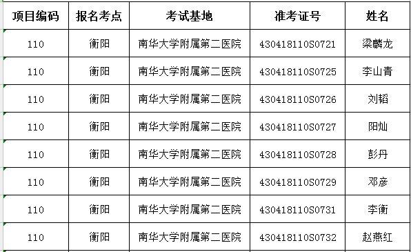 衡阳市2018年临床执业医师实践技能通过人员名单