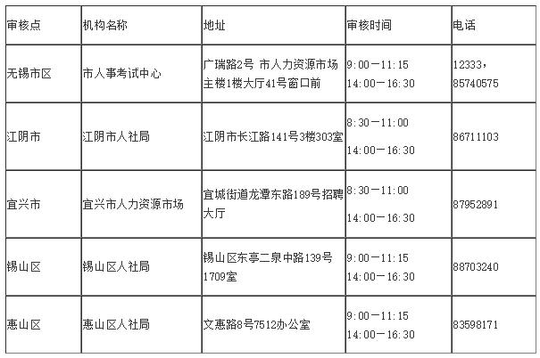 2018年江苏各地区一级建造师资格审核时间汇总