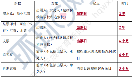 2018年注册会计师《经济法》考点:第九章票据