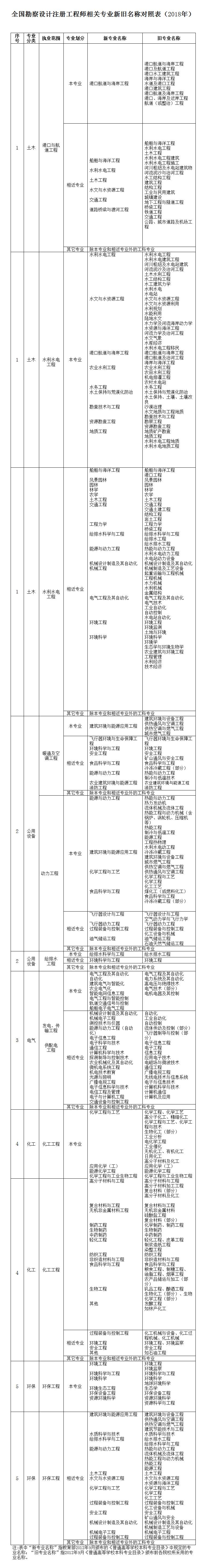 全国勘察设计注册工程师相关专业新旧名称对照表