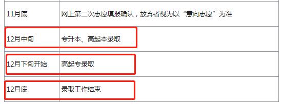 2018年上海成人高考录取时间及录取办法