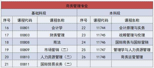 广东省4个自考专业试卷结构调整须知