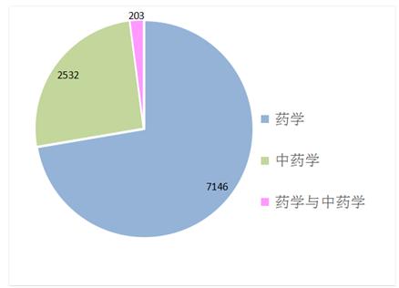 2018年9月云南省執業藥師注冊情況統計