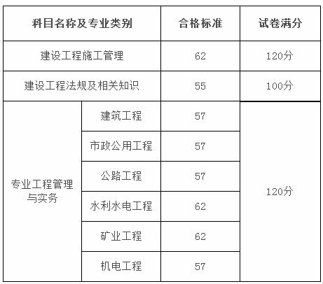 2018黑龍江二建合格分數線