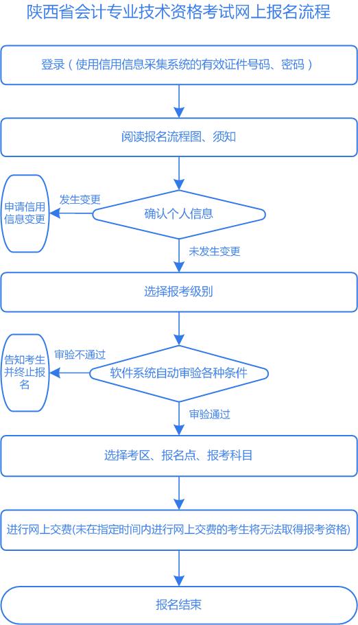 陜西省2019年初級會計職稱考試網上報名流程