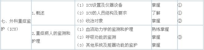 """关于""""外科重症监护(ICU)""""考试大纲要求"""