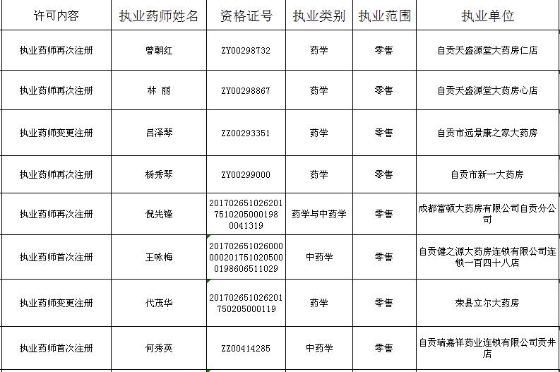 自贡市2018年执业药师注册许可情况公告(10.29-11.02)