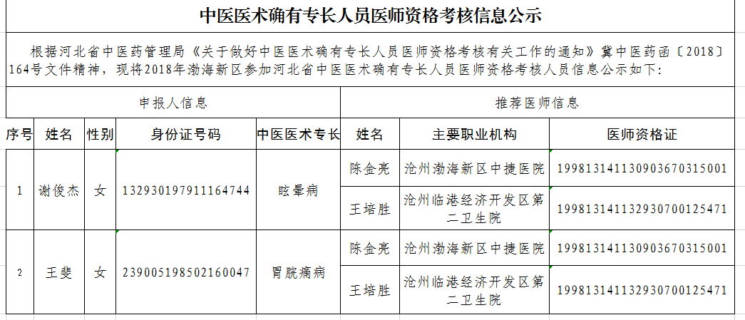 沧州渤海新区2018年中医医术确有专长人员医师资格考核信息公示