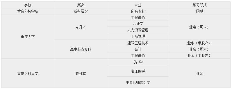 重庆成人高考录取后需要去学校学习吗?