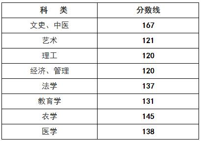 2018年浙江省成人高校招生录取最低控制分数线
