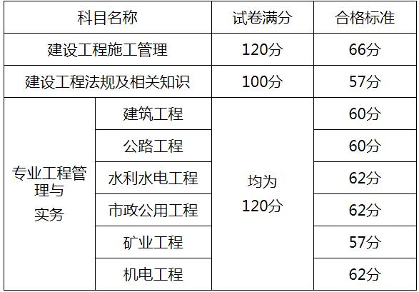 2018年山东青岛二级建造师考试合格标准