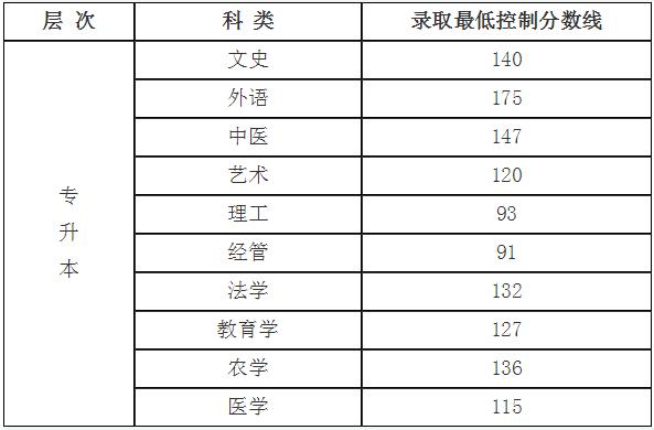 山西省2018年成人高校招生录取征集志愿公告第2号