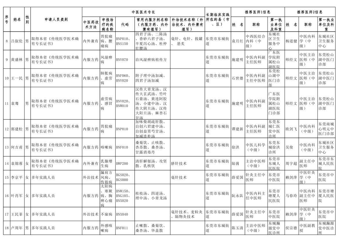 东城街道中医医术确有专长人员医师资格考核人员名单公示