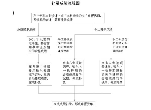 北京2018年下半年毕业申报、毕业论文申报中的热点问题解答