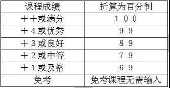 广州自考本科学位证怎么申请?