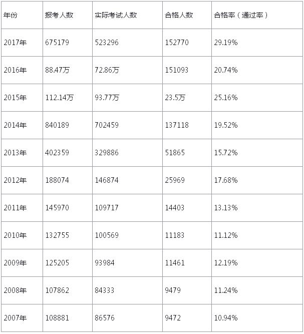 2007-2017年全国执业药师资格考试通过?#22987;?#32771;试人数统计