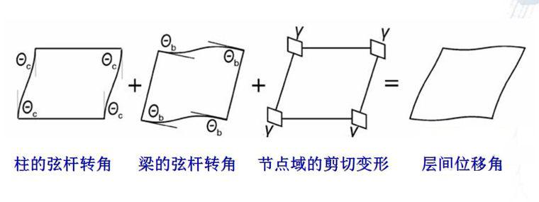 1 框架结构的变形解构 框架结构的层间位移角由整体弯曲产生的刚体
