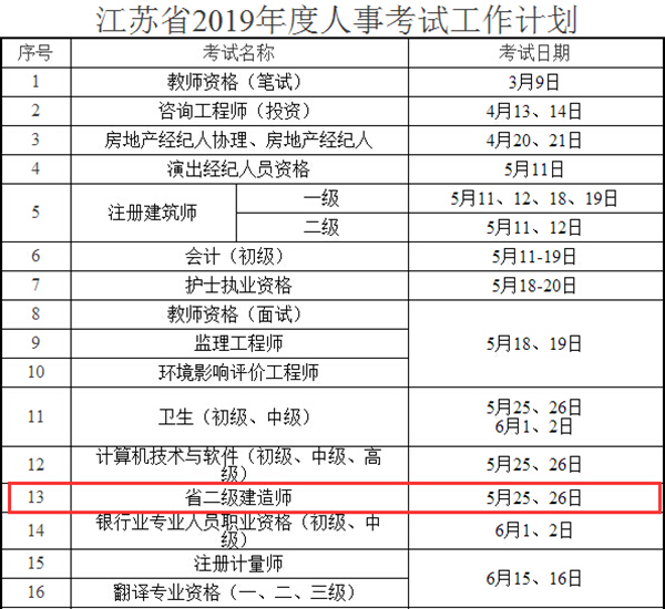 2019年江苏执业资格考试计划表