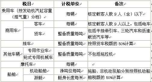 2019年注册会计师《税法》知识点:车船税税目与税率